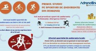 infografic primul studiu sporturi de anduranta in romania