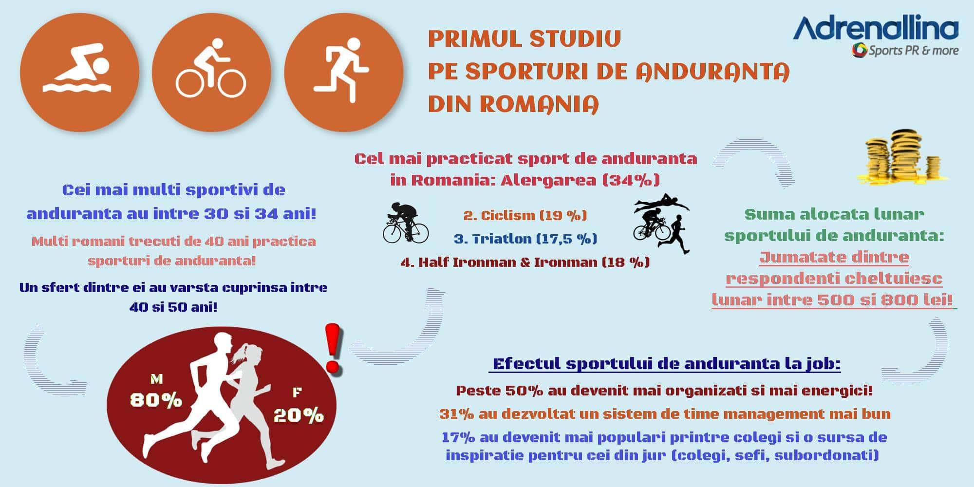 infografic Primul studiu pe sporturi de anduranta din Romania