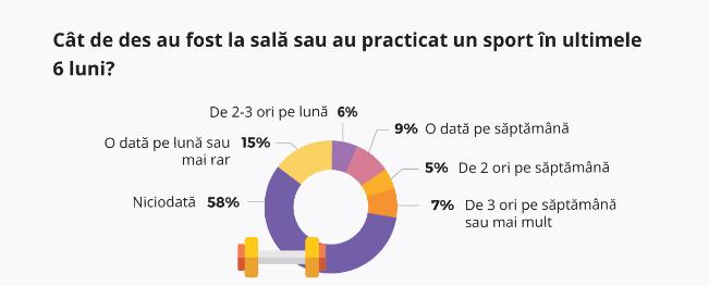 Studiu: românii s-au îngrășat în ultimul an din cauza sedentarismului de la birou